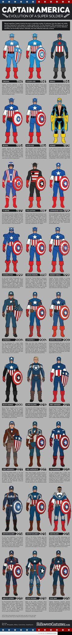The Evolution Of Captain America's Costume In Comic & Film.