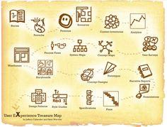user experience treasure map - Jeffery Callender en Peter Morville