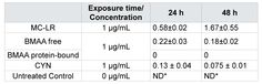 Table 2: Mycelial concentration (mg per g dw ± SE) of MC-LR, BMAA (free and protein-bound) and CYN after exposure of M. hiemalis EH5 to 1000 µg/L for 24 and 48 hours. Values are means ± SE. Significant differences (ANOVA, t-test, p < 0.05) between treatment and control of both sampling dates with no timedependency (p > 0.05) were observed. *ND ‑ not detected.