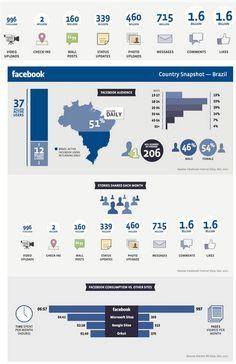 Infográfico: Dados do Facebook no Brasil http://shar.es/fzlK5