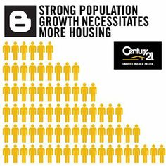 Strong population growth necessitates more housing.