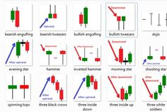 Forex Candlesticks is another indicator that helps traders decide when to enter and exit a position. Every candlesticks creates signals & trading strategies Creperia Ideas, Chandeliers Japonais, Analyse Technique, Bollinger Bands, Forex Trading Basics, Candlestick Chart, Stock Charts, Online Trading, Day Trader