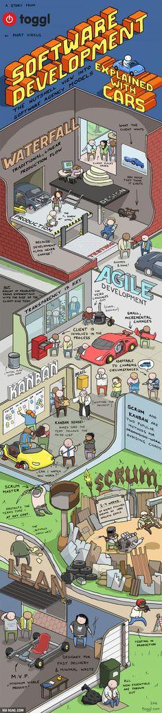 Software Development Explained With Cars | Mart Virkus