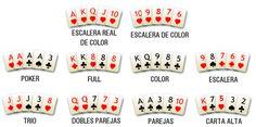 Combinación de jugadas | Manual de Poker