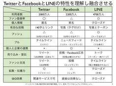 TwitterとFacebookとLINEの違いと特性が分かる比較表 http://yokotashurin.com/sns/compare.html