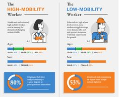 High-mobility employees are much more engaged with social media: 26% of high-mobility employees keep their LinkedIn profile up-to-date, whereas just 5% of low-mobility workers keep their LinkedIn profile current.