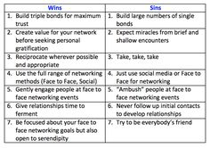 The Chemistry of Networking | Peter Cook | Pulse | LinkedIn