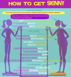 how to be skinny | Tumblr