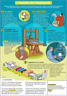 Educational infographic : L'histoire de l'imprimerie