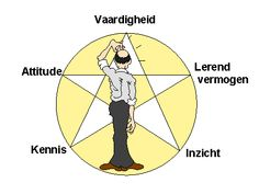 Competentiegericht leren maar houd de vijf elementen in balans.