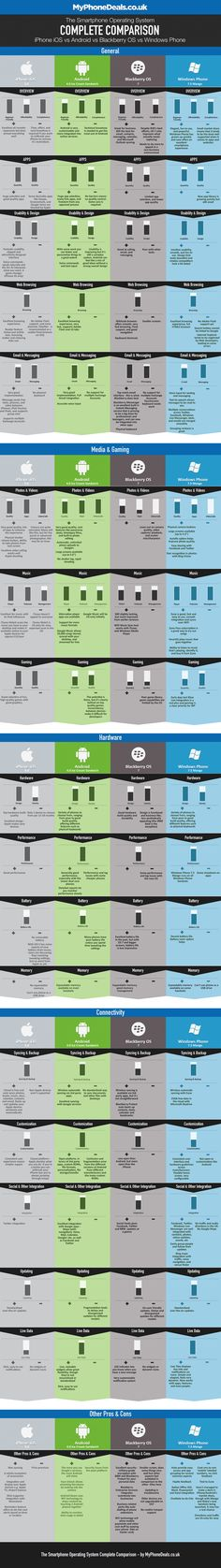 Smartphones Mobile OS comparision Apple Android Blackberry Windows Phone Infographic