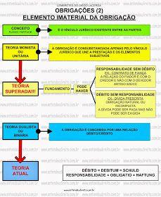 Direito das Obrigações ou Direito Obrigacional é o ramo do direito Civilque estuda as espécies obrigacionais, suas características, ef...