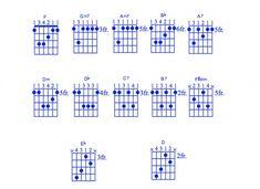 What A Wonderful World Chord Chart
