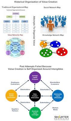 Organization of Value