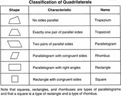 1000 images about math geometry quadrilaterals on pinterest geometry student and shape. Black Bedroom Furniture Sets. Home Design Ideas