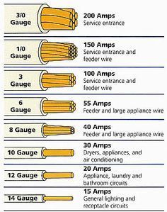 Electrical Wire Size Table | ... wire. Thhe smaller the gauge Number the larger the conductor size