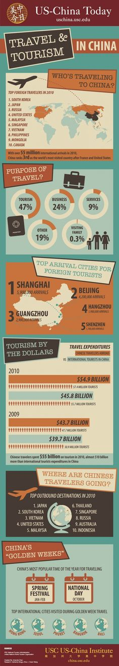 Travel & tourism in China #infographic
