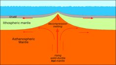 Plate tectonics without jerking #Geology #GeologyPage