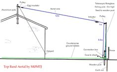 Top Band Inverted L Aerial - shortened for small gardens - by Small Garden Arbour, Small City Garden, Small Gardens, Radios, Hf Radio, Ham Radio Antenna, Wooden Posts, Top Band, Electronics