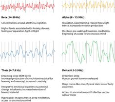 Meet brain waves - Alpha, Beta, Theta, Delta and Gamma. And find out how each one works when it comes to expansion of consciousness.