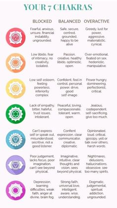 Chakra Affirmations Are Your Chakras Out Of Balance? The 7 Chakras of the physical body are the centers of focus for mental, spiritual and emotional energy. When your chakras are strong, in harmony, a Chakra Heilung, Vishuddha Chakra, Chakra Crystals, Healing Crystals, Chakra Tattoo, Chakra Symbols, Crown Chakra, Chakra Stones, Stones For Chakras