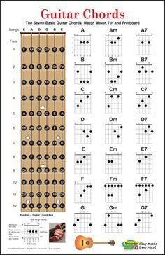 Led Zeppelin The Starship Airplane Music Art Print Poster Wall Decor Classic Image Guitar chord charts poster, has the seven basic guitar chords with their fingerings. Has the major, minor and seventh chords. Includes fret board with individual notes Music Theory Guitar, Guitar Chord Chart, Music Guitar, Piano Music, Playing Guitar, Guitar Notes Chart, Learning Guitar, Guitar Scales Charts, Guitar Fretboard Chart