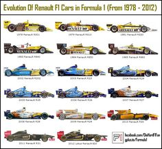 F1 car evolution