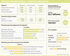 Producción industrial dobló encuesta de la Andi
