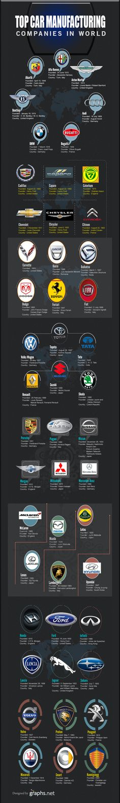 Top Car Manufacturing Companies in the World #Top #Cars #Manufacturing #Companies #World #Infographics