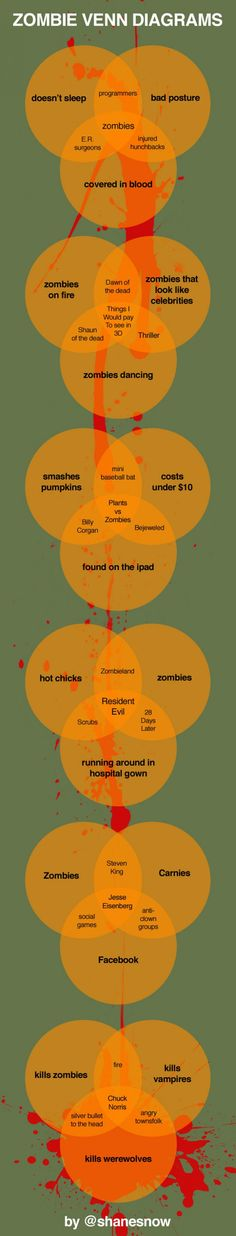 Zombie Apocalypse? 19 Infographics to Help You Survive | Visual.ly Blog