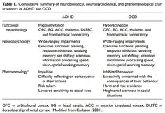 Neuropsychology of ADHD vs OCD                                                                                                                         Abramovitch, A., Dar, R., Hermesh, H. and Schweiger, A. (2012), Comparative neuropsychology of adult obsessive-compulsive disorder and attention deficit/hyperactivity disorder: Implications for a novel executive overload model of OCD. Journal of Neuropsychology, 6: 161–191. doi: 10.1111/j.1748-6653.2011.02021.x