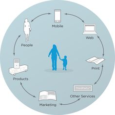 Designing for Services Beyond the Screen / Andy Polaine / good article on creating brand touchpoints