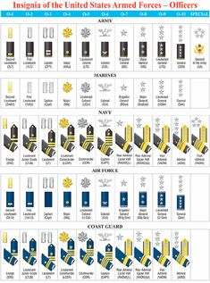 United States Military Rank Structure for the Air Force, Army, Marines, Navy, National Guard and Coast Guard Insignia - Military Rank Military Ranks, Military Officer, Military Insignia, Military Personnel, Military Service, Military Weapons, Military Life, Military History, Navy Rank Insignia
