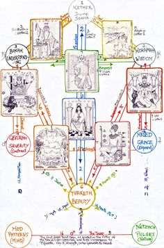 Tree of Life upper face, showing hermetic tarot Arcana