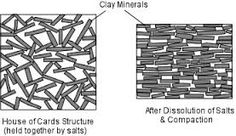 Image result for single grained soil structures
