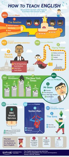 How to teach English infographics