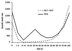 The difference between the influenza mortality age-distributions of the 1918 epidemic and normal epidemics– deaths per 100,000 persons in each age group, United States, for the interpandemic years 1911–1917 (dashed line) and the pandemic year 1918 (solid line)[36]