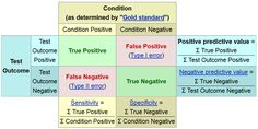 This graph shows to detail the differences between specificity and sensitivity.