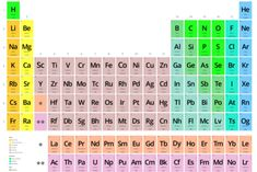 16 best tabla periodica dinamica images on pinterest tabla periodica dinamica groups tabla periodica tabla periodica completa tabla periodica elementos urtaz Image collections