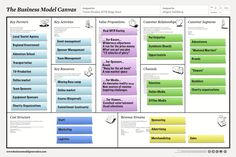 business model canvas - Google Search
