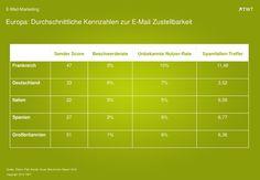 #Europa: Durchschnittliche #Kennzahlen zur E-Mail Zustellbarkeit. #email