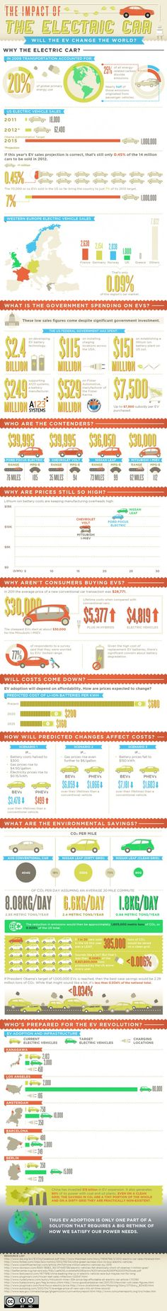 #Car #Infographic Impact of Electric Car - ComplianceandSafety.com