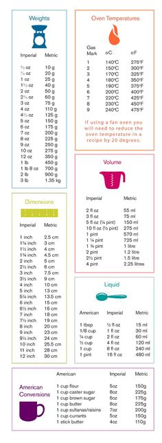 Baking Measurements Conversion Table – bake