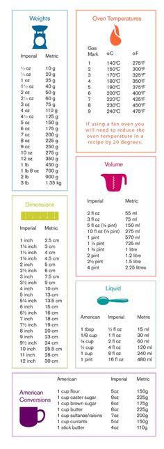 Baking Measurements Conversion Table – bake