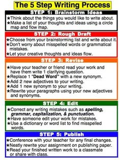 5 step writing process Ok, this is an obvious step but it is also the most important the content you write  and post is paramount to driving interest in and a following for.