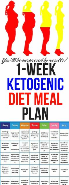 ketogenic diet changes the metabolic engine of your body from burning carbohydrates/sugars to burning fats. Once changed the metabolic engine, your body is in a state known as ketosis!!!