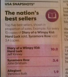 That's number one by a huge margin! Courtesy of USA Today.  #HardLuck #WimpyKid #JeffKinney