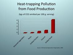 """Heat Trapping Pollution from Food Production chart, """"When you do eat meat, eat grass-fed""""  great article about grass-fed beef!"""