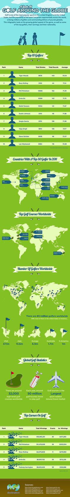 Golf around the Globe Infographic