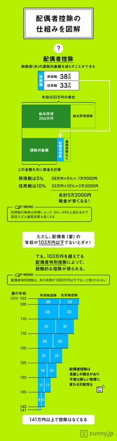 「103万円の壁」? 配偶者控除の仕組みを図解! Chart Design, Web Design, Life Hackers, Money Plan, Financial Planner, Data Visualization, Self Development, Trivia, Good To Know